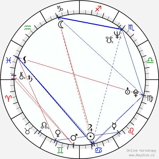 Juraj Šajmovič ml. wikipedie wiki 2020, 2021 horoskop