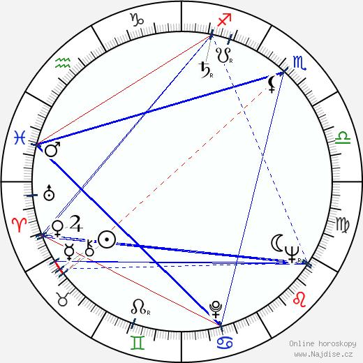 Jürgen Frohriep wikipedie wiki 2020, 2021 horoskop