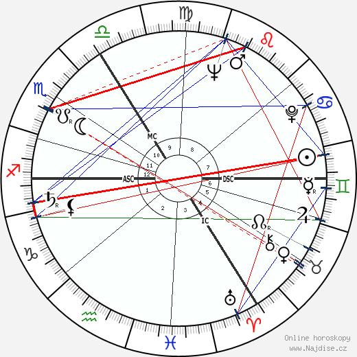 Jürgen Habermas wikipedie wiki 2017, 2018 horoskop