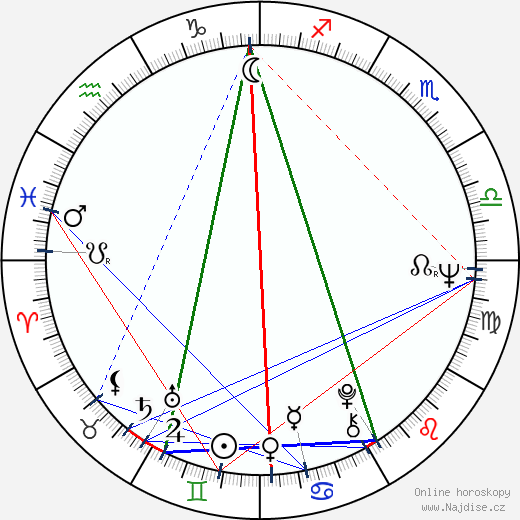 Jürgen Prochnow wikipedie wiki 2018, 2019 horoskop