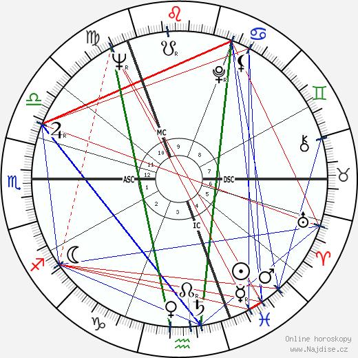 Jurij Alexejevič Gagarin wikipedie wiki 2018, 2019 horoskop