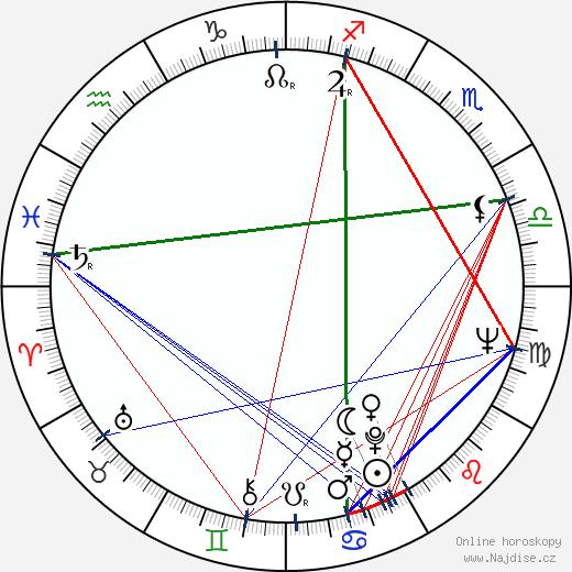 Jurij Iljenko wikipedie wiki 2019, 2020 horoskop