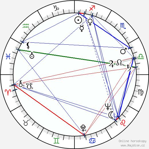 Jurij Nikulin wikipedie wiki 2019, 2020 horoskop