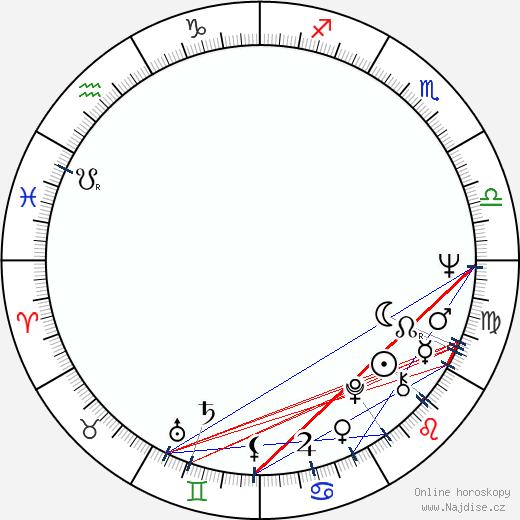 Jurij Šiller wikipedie wiki 2018, 2019 horoskop