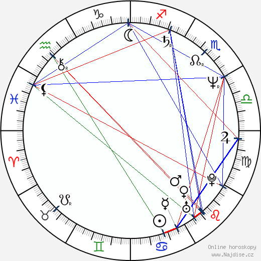 Jurij Stojanov wikipedie wiki 2020, 2021 horoskop