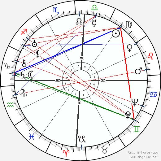 Juscelino Kubitschek wikipedie wiki 2018, 2019 horoskop