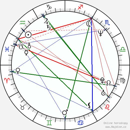 Jussi Lampi wikipedie wiki 2018, 2019 horoskop