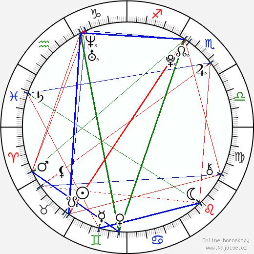 Justin Martin wikipedie wiki 2018, 2019 horoskop