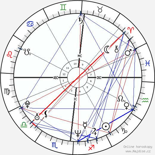 Justin Trudeau wikipedie wiki 2019, 2020 horoskop
