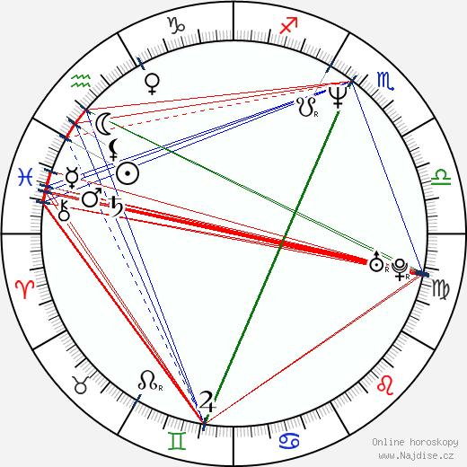 Justine Bateman wikipedie wiki 2020, 2021 horoskop