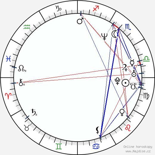 Justine Frischmann wikipedie wiki 2018, 2019 horoskop