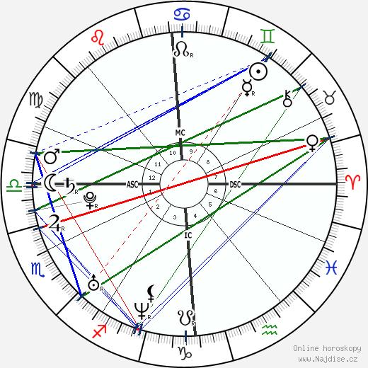Justine Henin wikipedie wiki 2019, 2020 horoskop