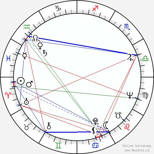 Jytte Abildstrøm wikipedie wiki 2018, 2019 horoskop