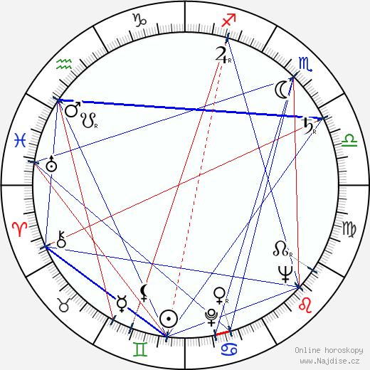 K. Asif wikipedie wiki 2018, 2019 horoskop
