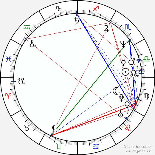 Kaarin Fairfax wikipedie wiki 2019, 2020 horoskop