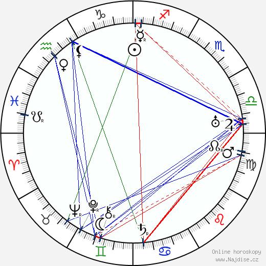 Kaarlo Saarnio wikipedie wiki 2019, 2020 horoskop