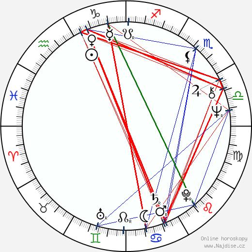 Kabir Bedi wikipedie wiki 2020, 2021 horoskop