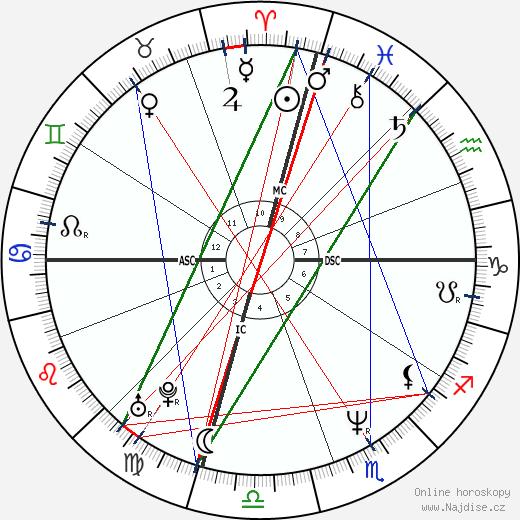 Kad Merad wikipedie wiki 2019, 2020 horoskop