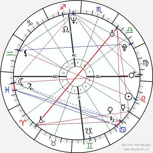 Kajol wikipedie wiki 2019, 2020 horoskop