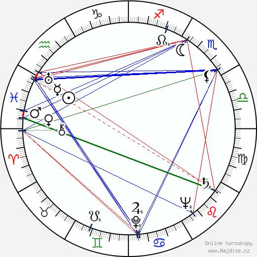Kaku Takashina wikipedie wiki 2018, 2019 horoskop