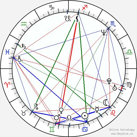 Kam-Yuen Szeto wikipedie wiki 2018, 2019 horoskop