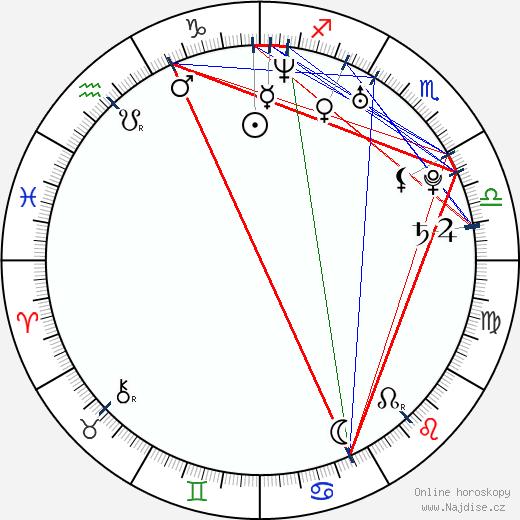 Kamaldin Gamma wikipedie wiki 2018, 2019 horoskop