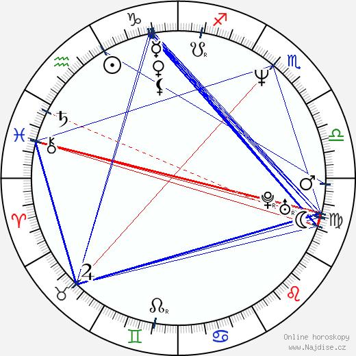 Kamil Střihavka wikipedie wiki 2020, 2021 horoskop