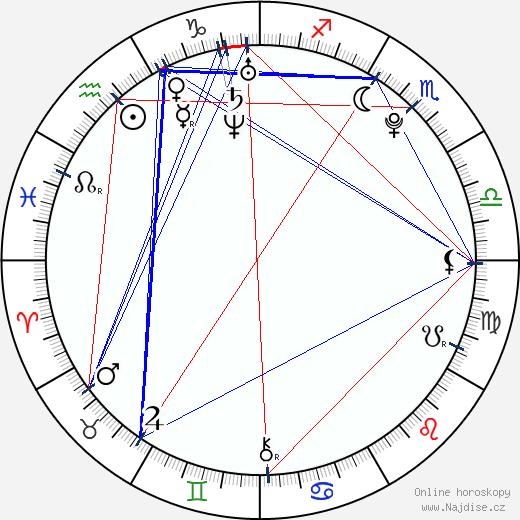 Kamila Kikinčuková wikipedie wiki 2020, 2021 horoskop