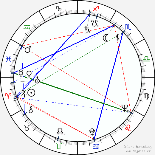 Kamila Moučková wikipedie wiki 2019, 2020 horoskop