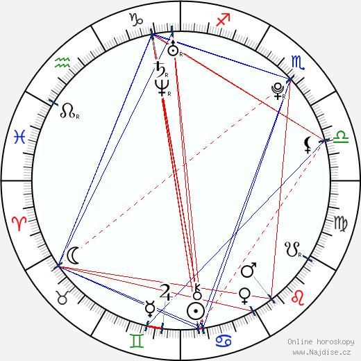 Kamila Nývltová wikipedie wiki 2020, 2021 horoskop