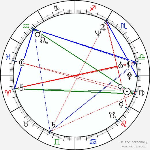 Kamila Špráchalová wikipedie wiki 2020, 2021 horoskop