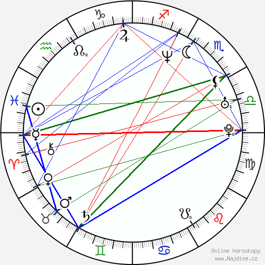 Kamila Vondrová wikipedie wiki 2017, 2018 horoskop