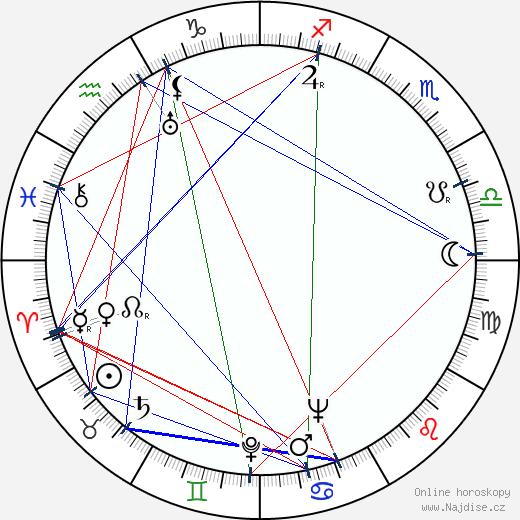 Kaneto Šindó wikipedie wiki 2019, 2020 horoskop
