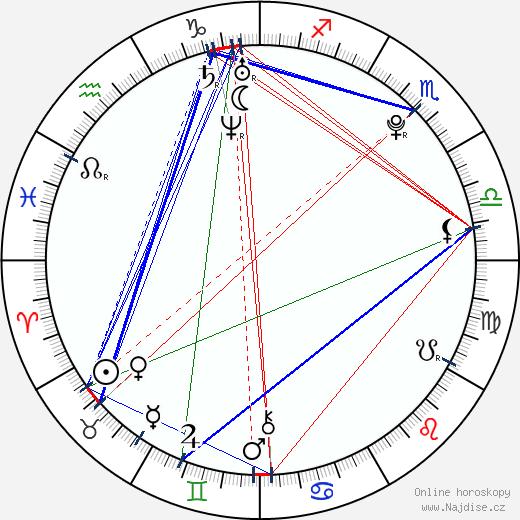Kang Daesung wikipedie wiki 2018, 2019 horoskop