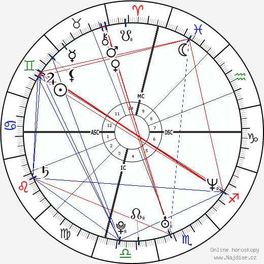 Kanye West wikipedie wiki 2018, 2019 horoskop