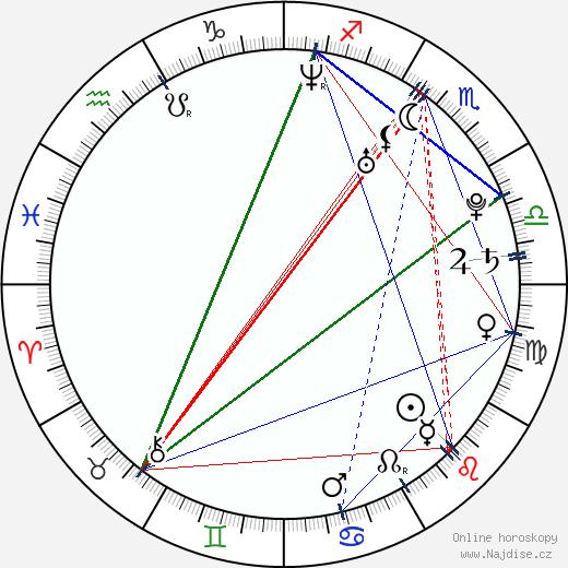 Kaori Iida wikipedie wiki 2019, 2020 horoskop