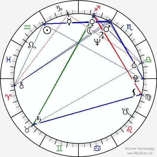 Kaori Kawamura wikipedie wiki 2018, 2019 horoskop