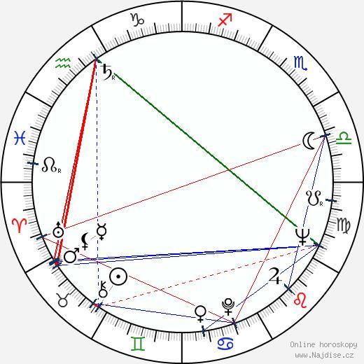 kardinál Miloslav Vlk wikipedie wiki 2018, 2019 horoskop