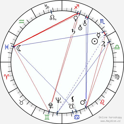 Karel Anton wikipedie wiki 2018, 2019 horoskop