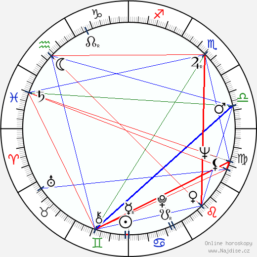 Karel Augusta wikipedie wiki 2019, 2020 horoskop