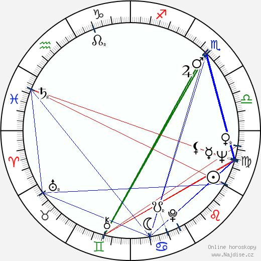 Karel Brožek wikipedie wiki 2018, 2019 horoskop