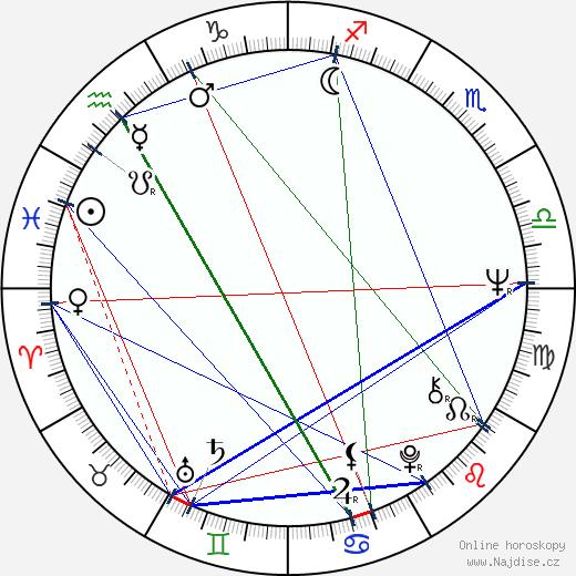 Karel Čabrádek wikipedie wiki 2020, 2021 horoskop