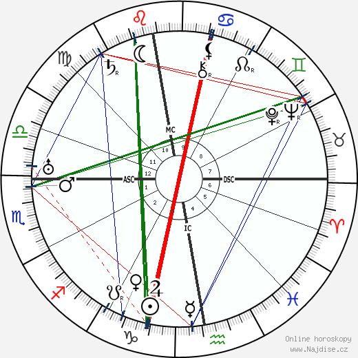Karel Čapek wikipedie wiki 2020, 2021 horoskop