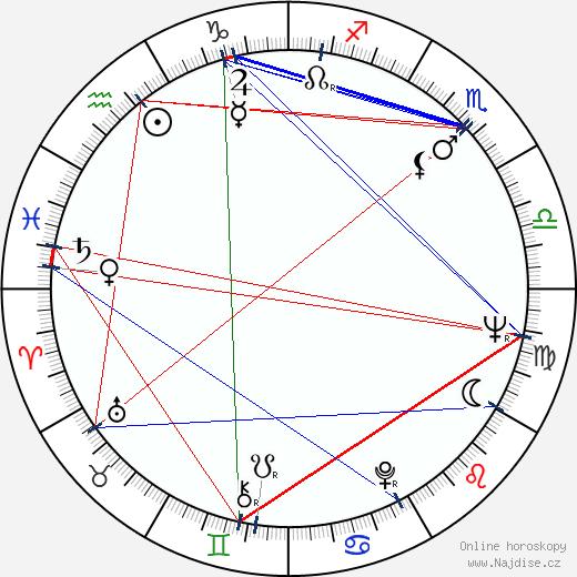 Karel Čáslavský wikipedie wiki 2019, 2020 horoskop