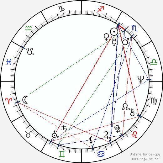 Karel Čepek wikipedie wiki 2018, 2019 horoskop
