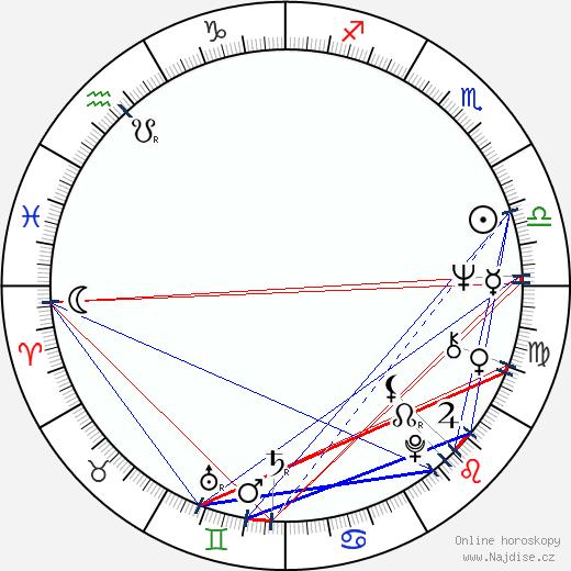 Karel Černoch wikipedie wiki 2018, 2019 horoskop