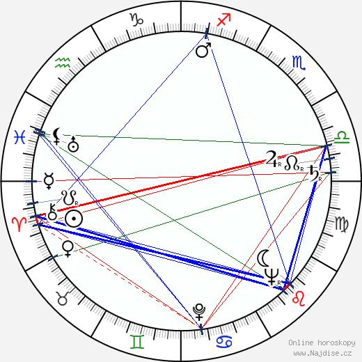 Karel Černý wikipedie wiki 2019, 2020 horoskop
