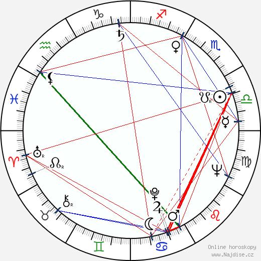 Karel Cop wikipedie wiki 2019, 2020 horoskop