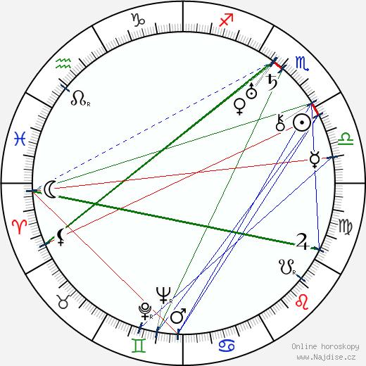 Karel Degl wikipedie wiki 2019, 2020 horoskop