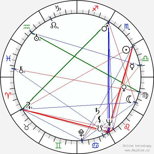 Karel Dellapina wikipedie wiki 2019, 2020 horoskop